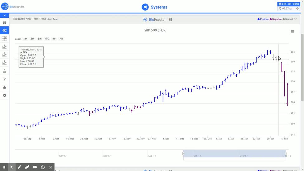 leading indicators trading