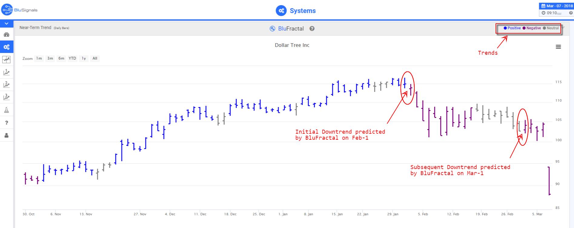 DLTR trading signals