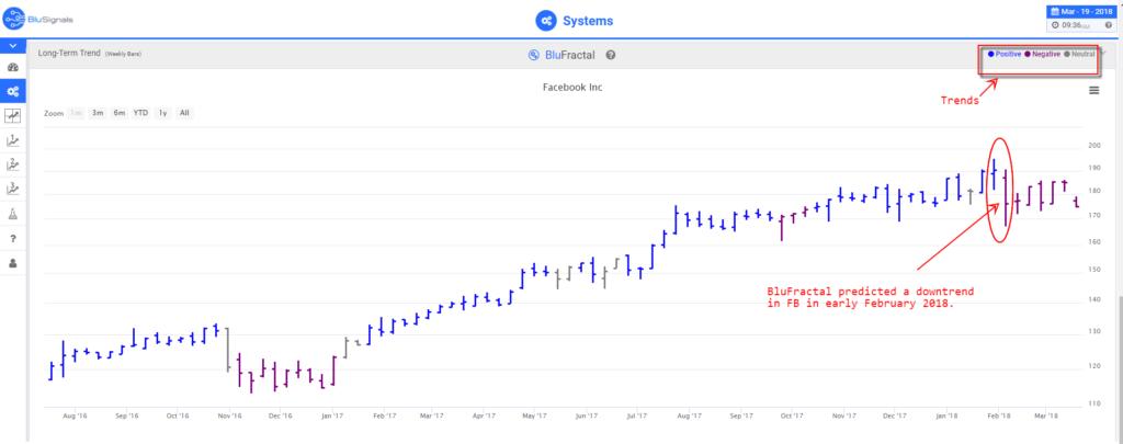 FB stock trading signals