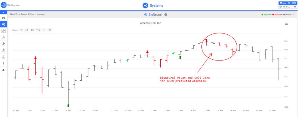 AMZN trading signals