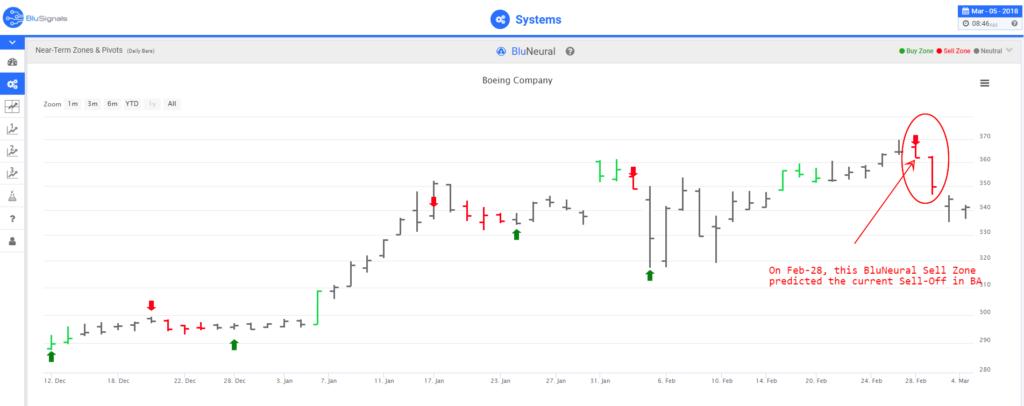 BA stock trading signals