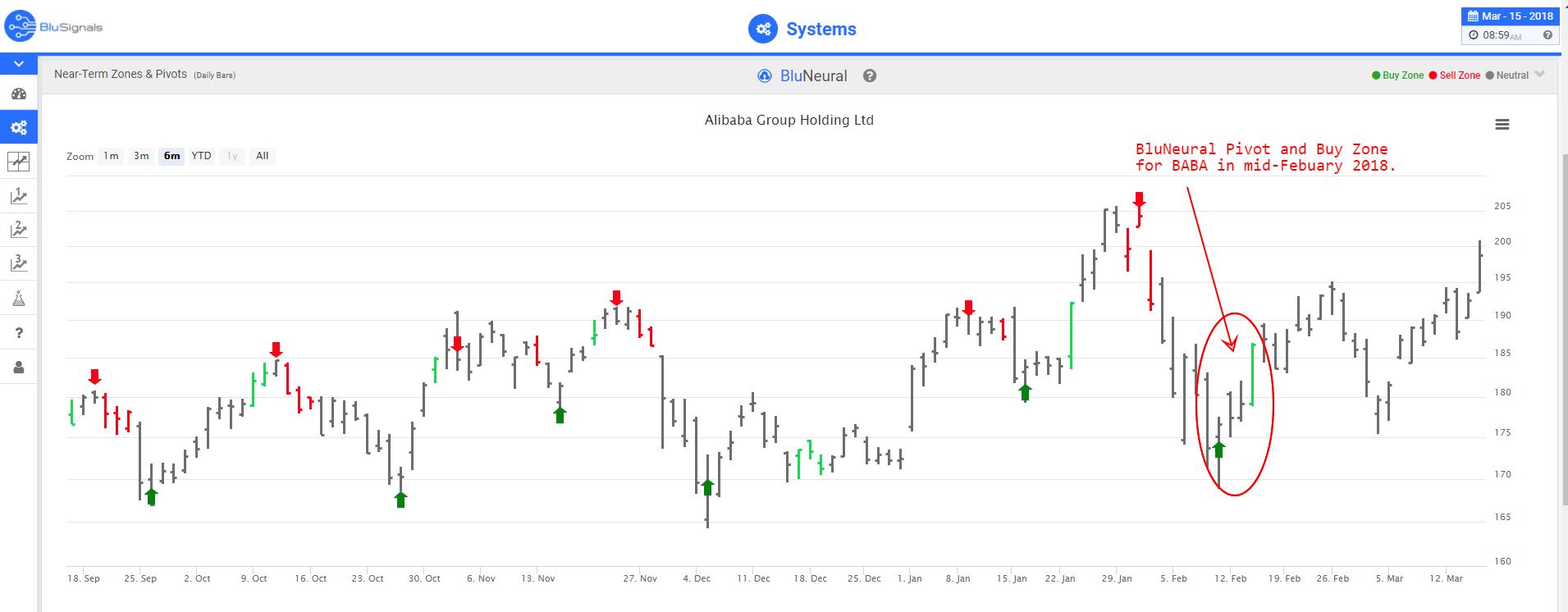 BABA trading signals