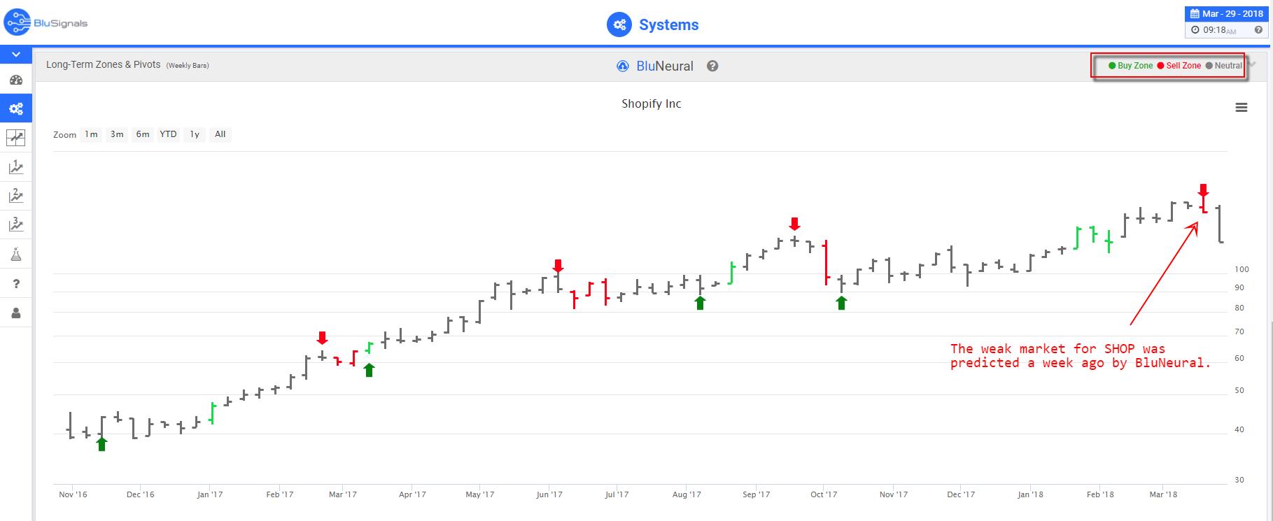 SHOP leading indicators