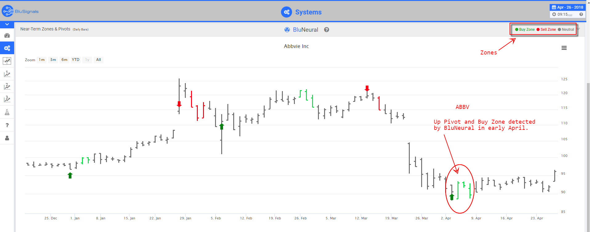 ABBV trading signals