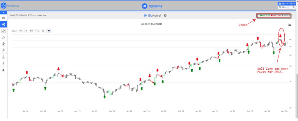 AMAT trading signals