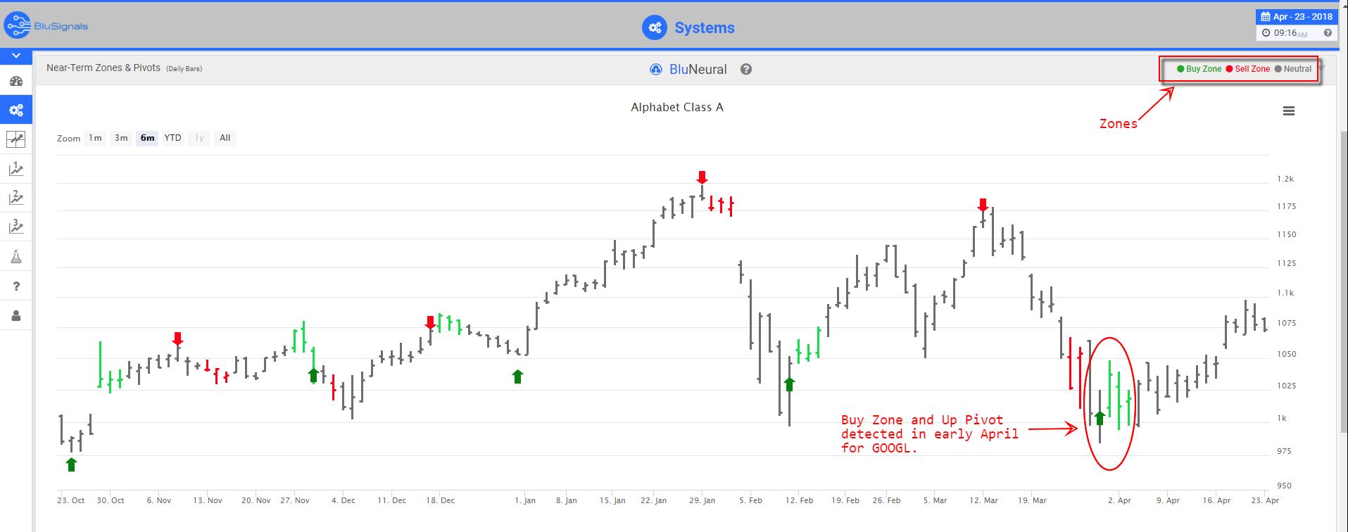 GOOGL Trading Signals