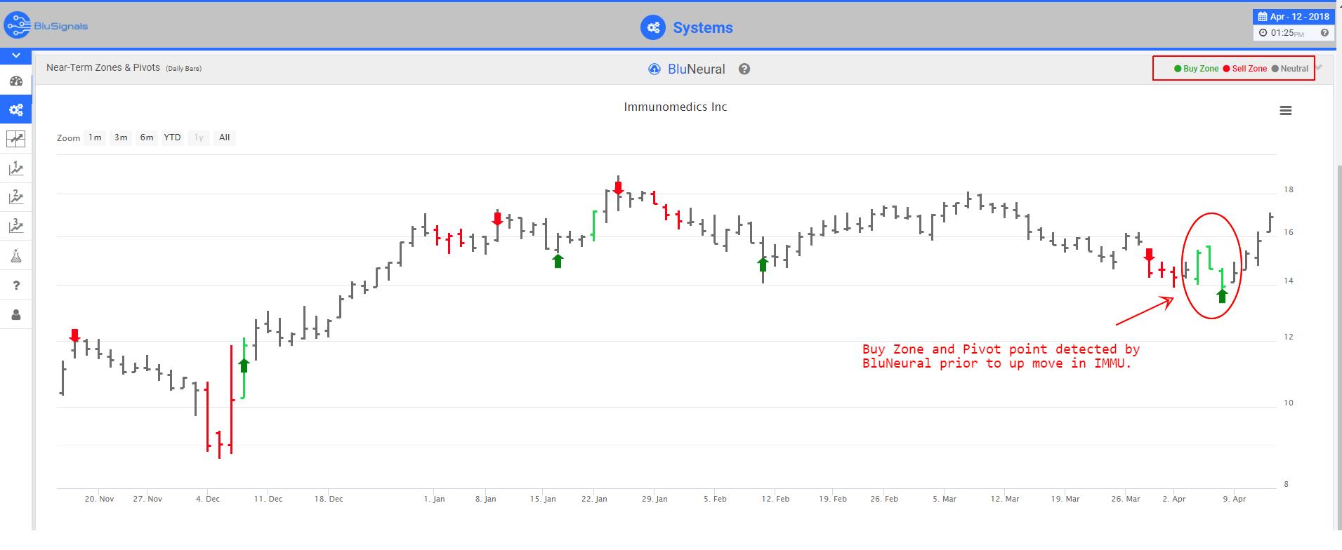 IMMU trading signals