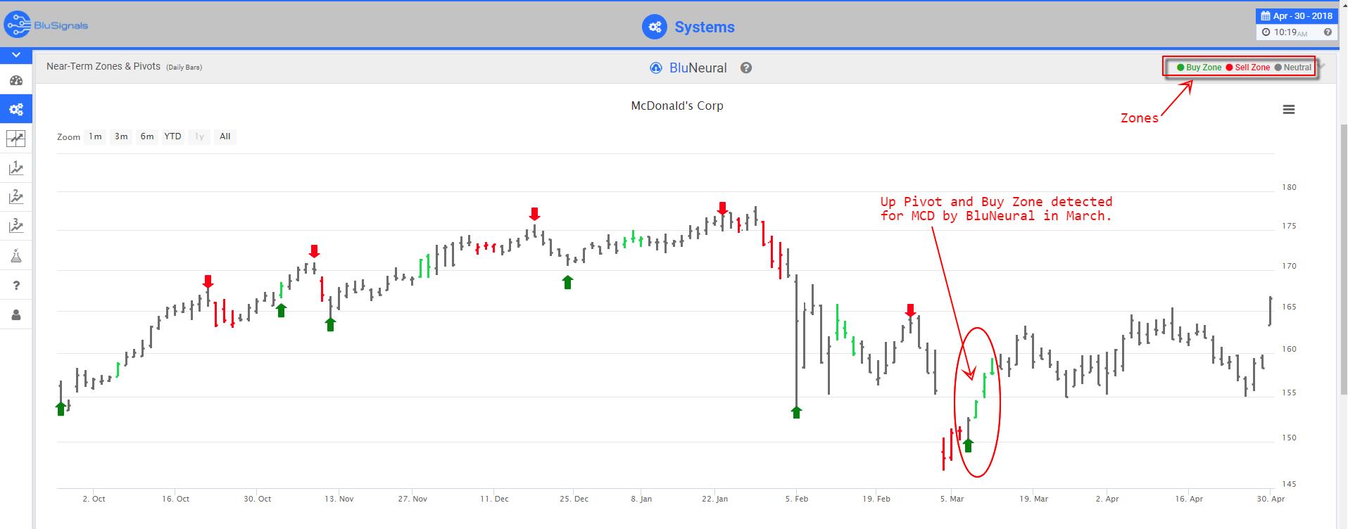 MCD trading signals