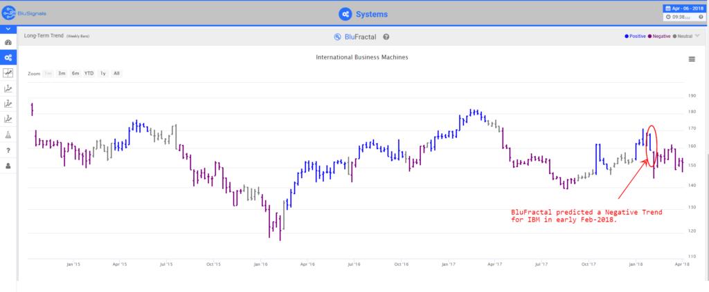 IBM leading indicators