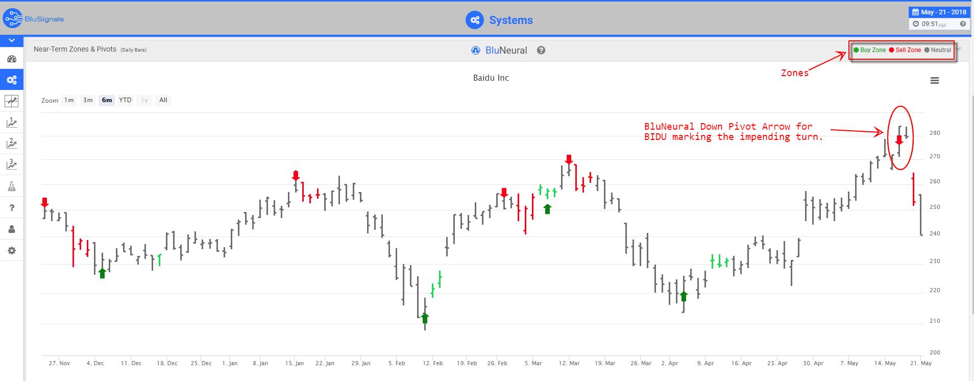 BIDU Trading Signals