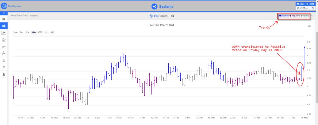 AUPH leading indicators