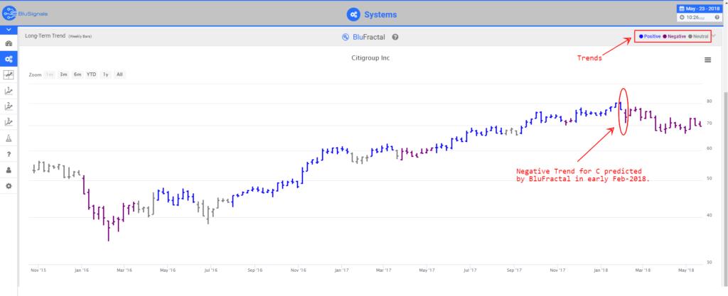 C stock predictions