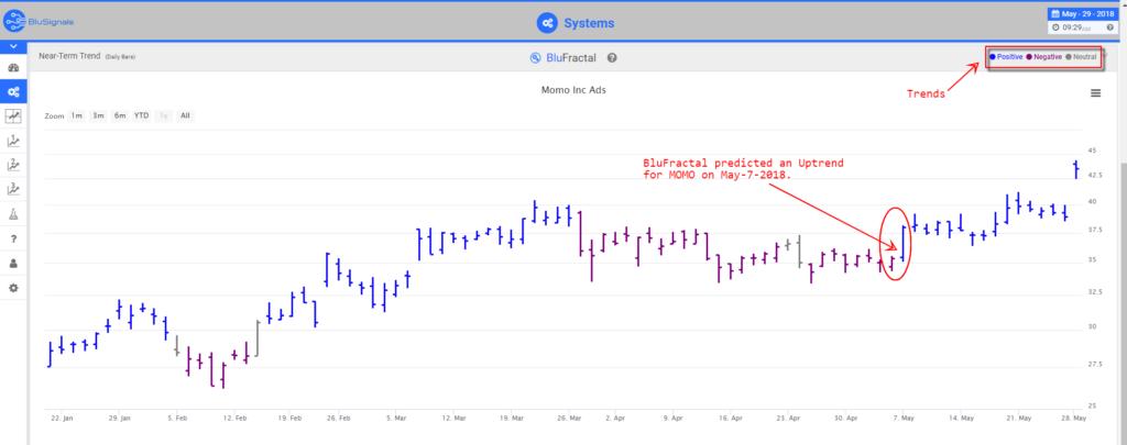 MOMO stock predictions