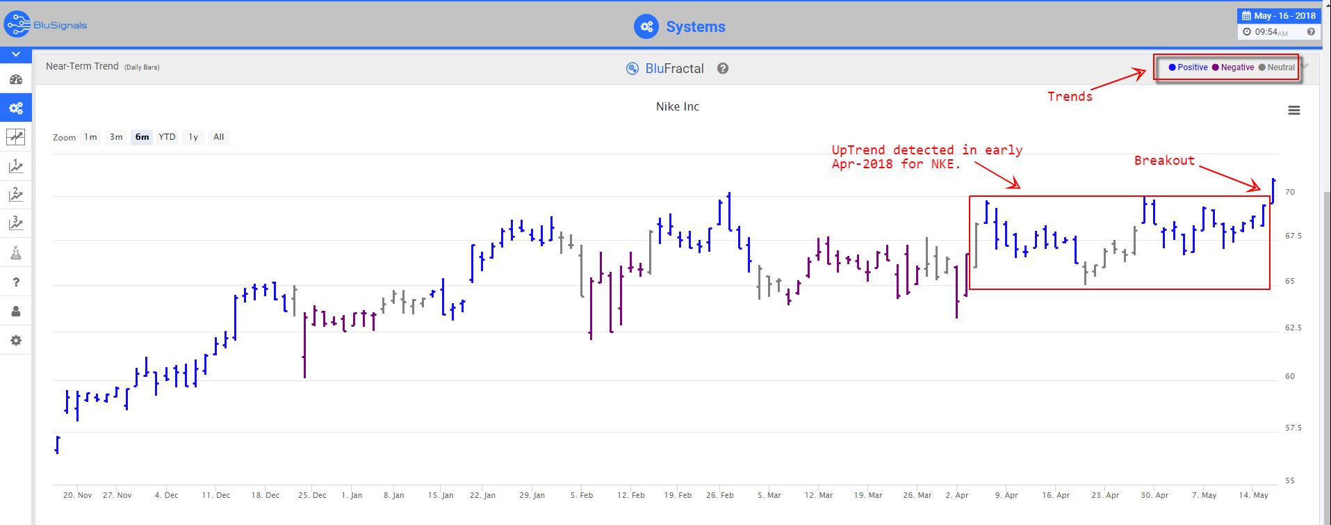 NKE leading indicators
