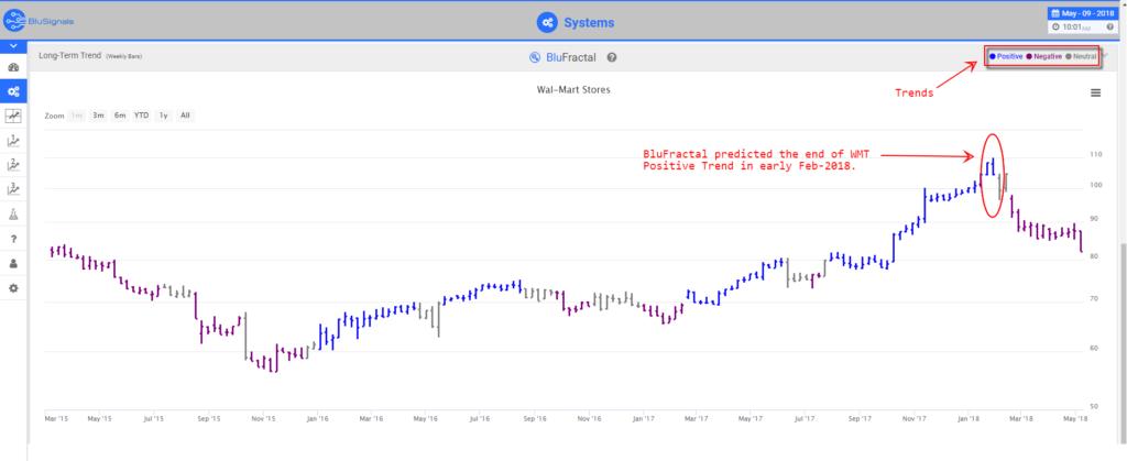 WMT stock predictions