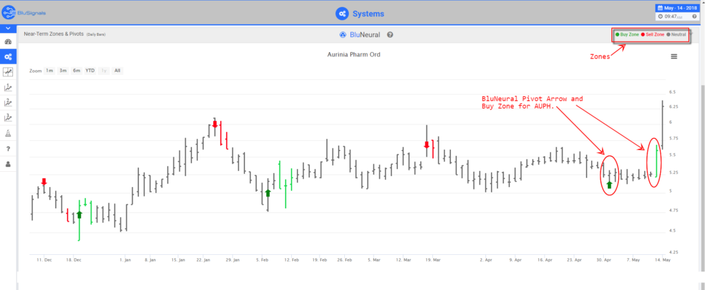 AUPH trading signals