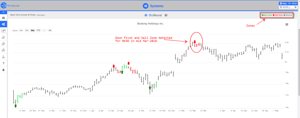 BKNG trading signals