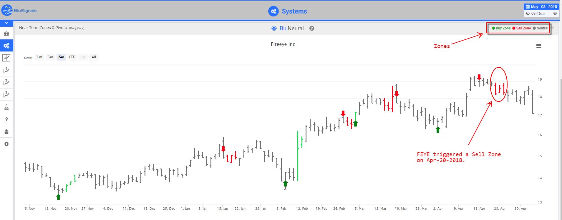 FEYE trading signals