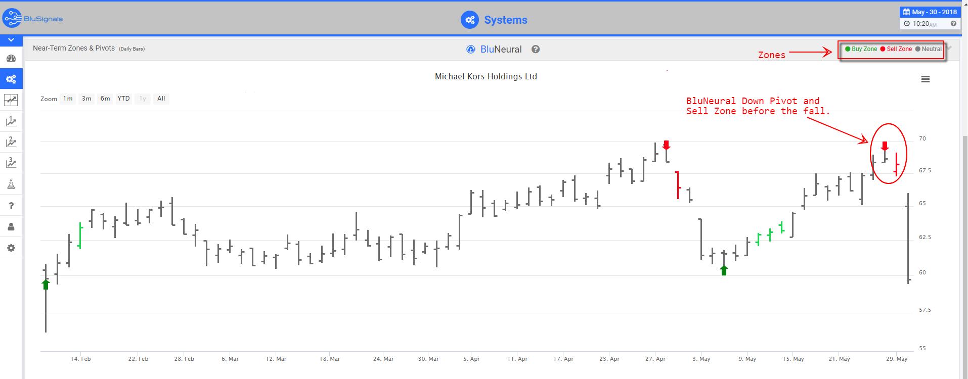KORS trading signals