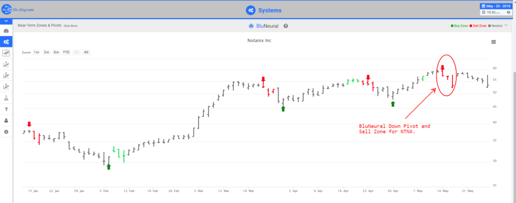 NTNX leading indicators