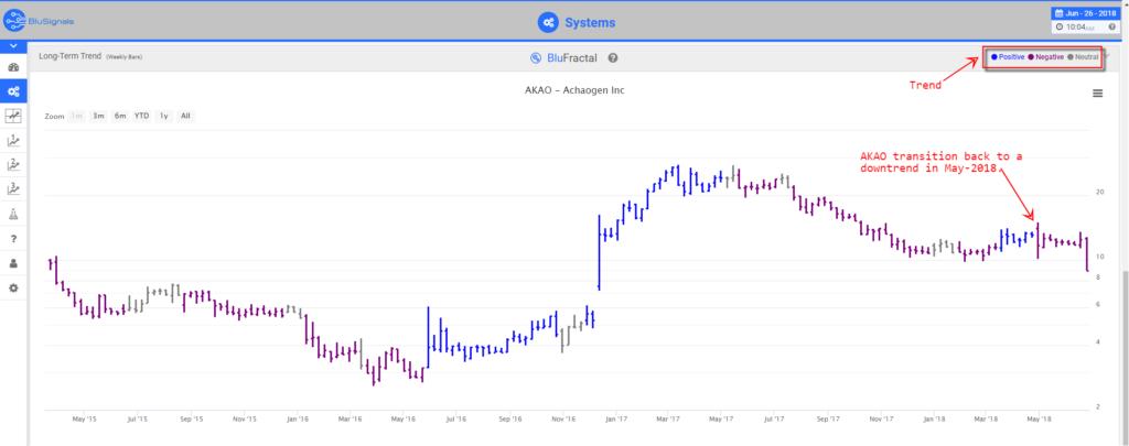 AKAO leading indicators