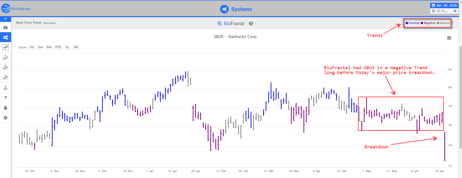 SBUX Leading indicators
