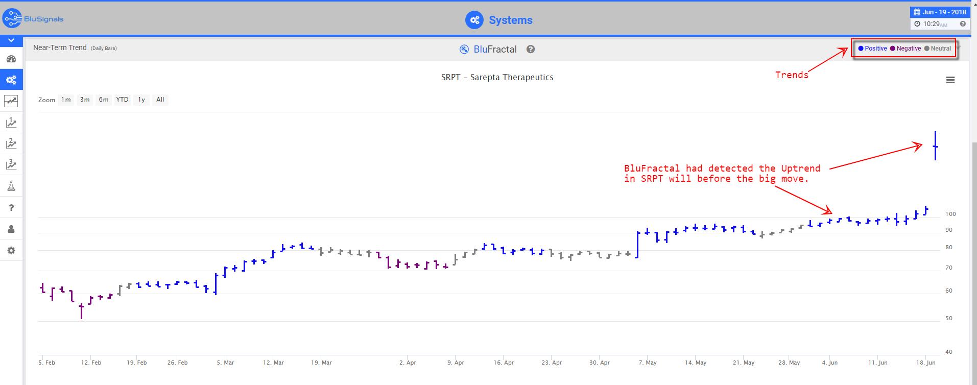 SRPT Leading indicators