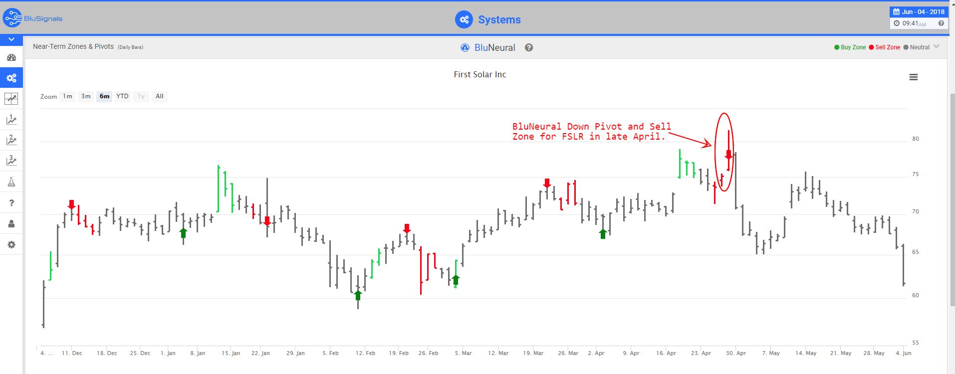 KSLR Trading Signals