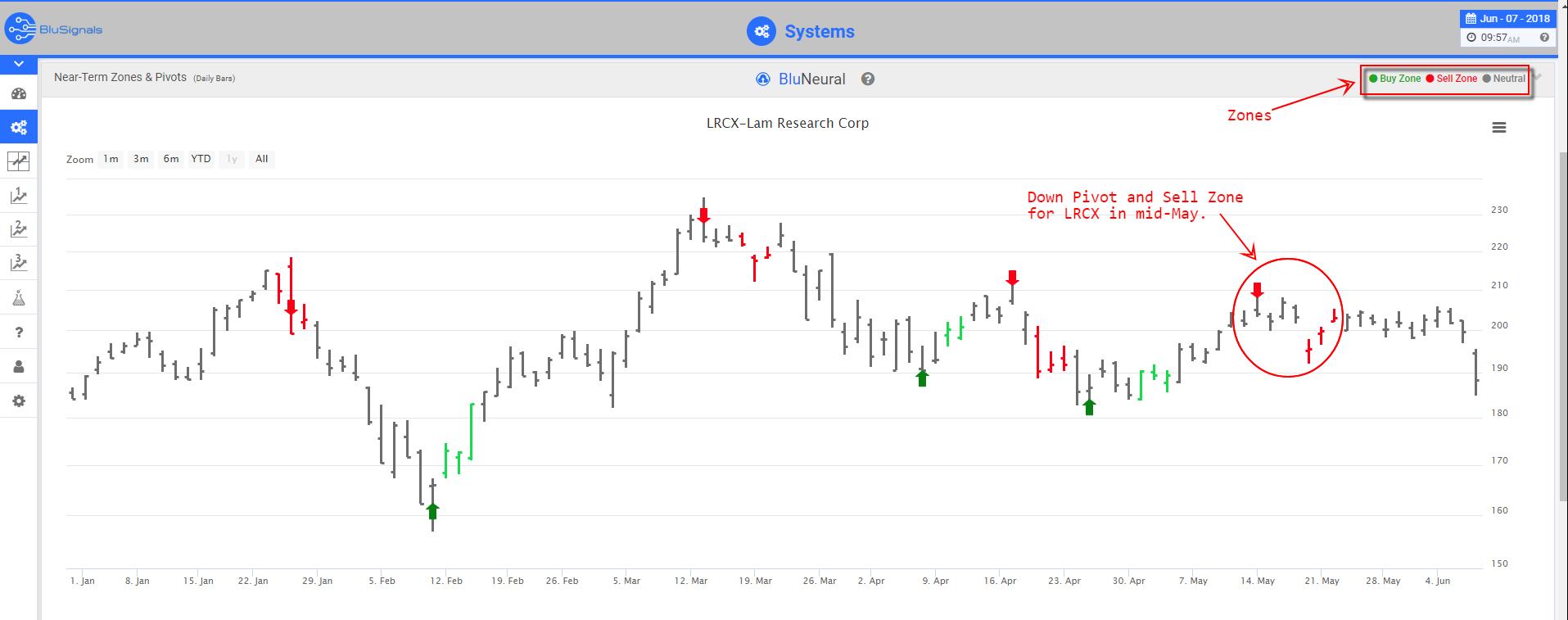 LRCX trading signals