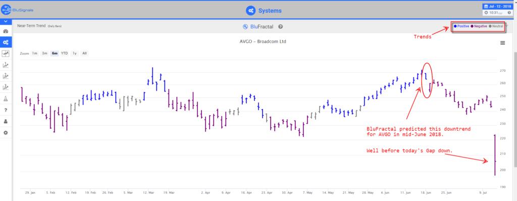 AVGO leading indicators