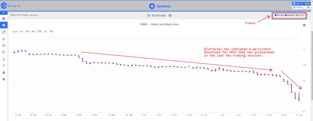 HMNY leading indicators