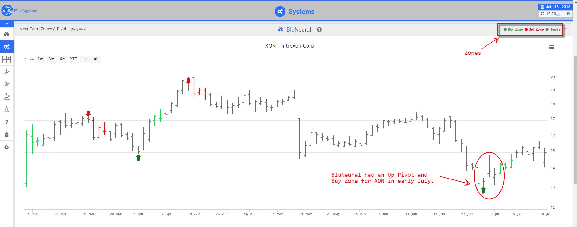 XON Trade Signals