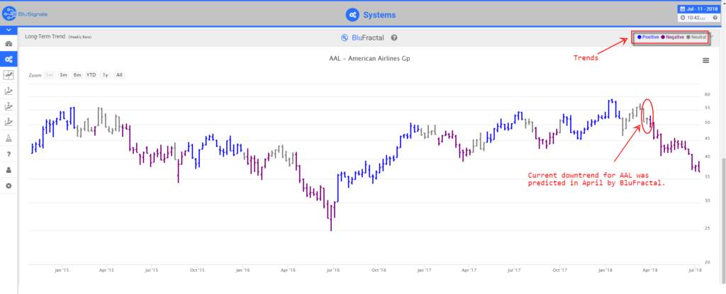 AAL Trading Signals