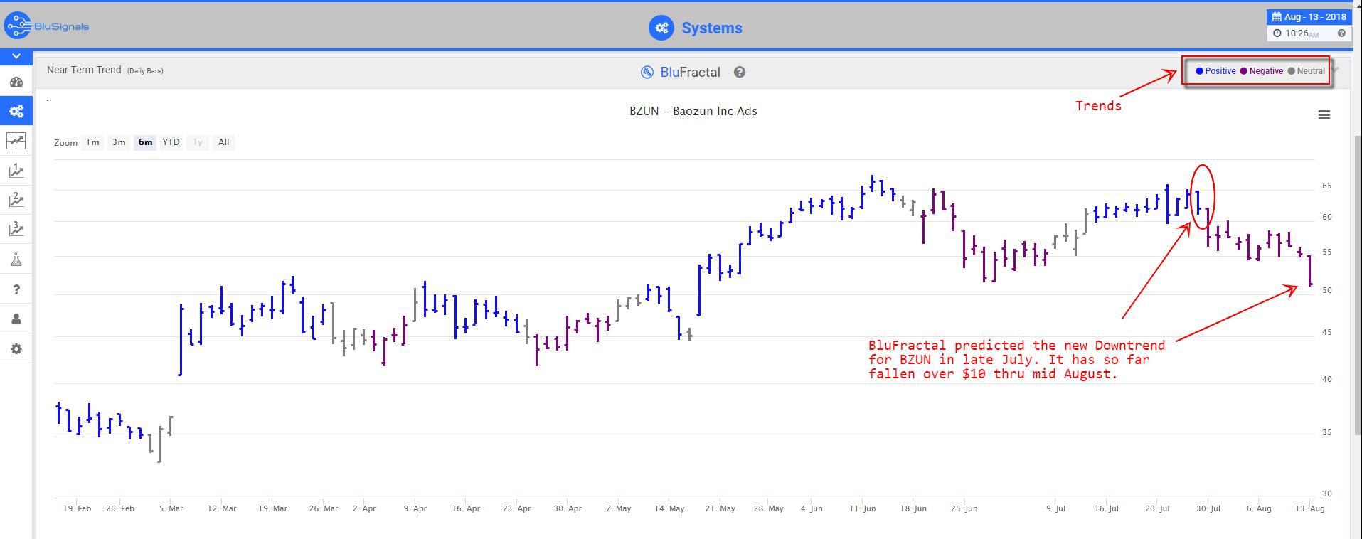 BZUN trade signals