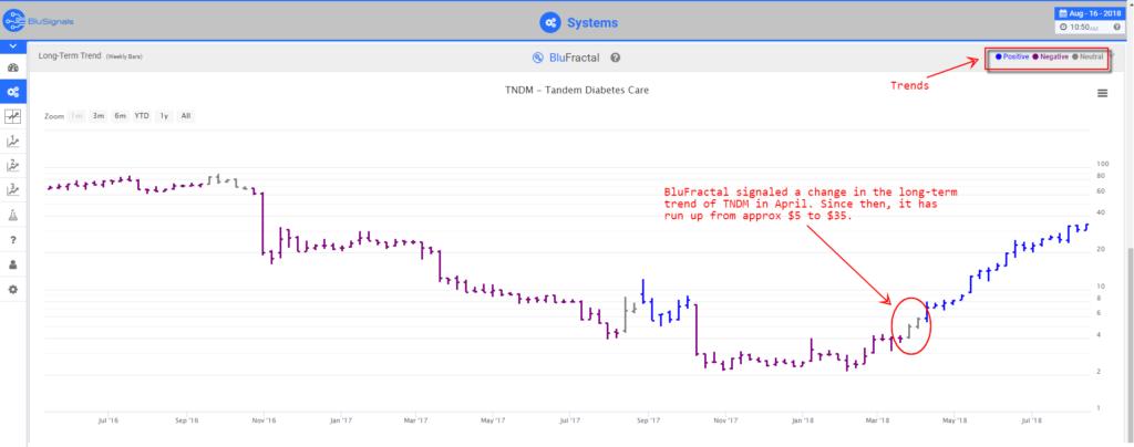 TNDM leading indicators