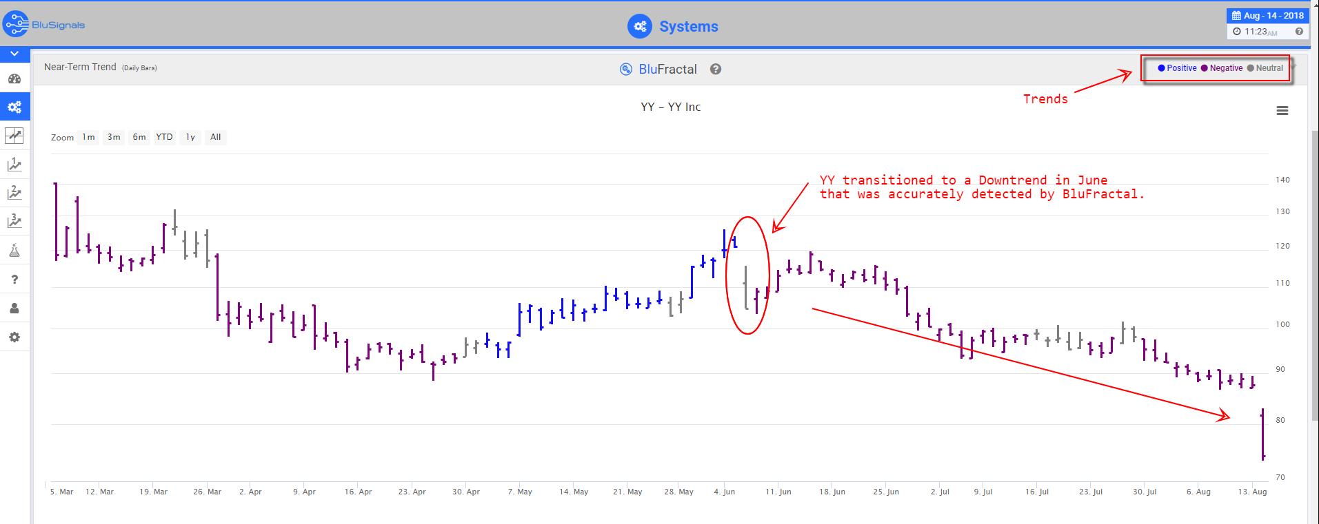 YY trade signals