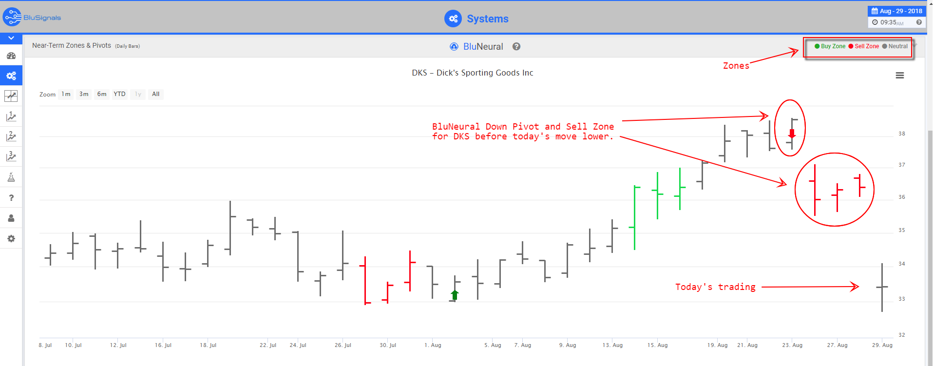 DKS Trade Signals