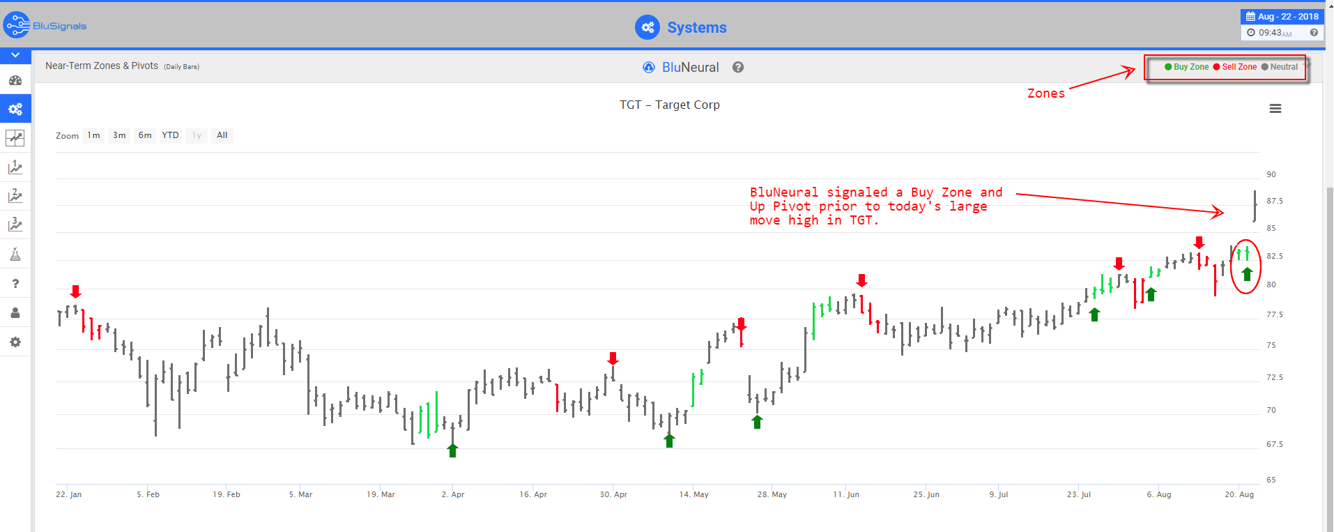 TGT Trade Signals