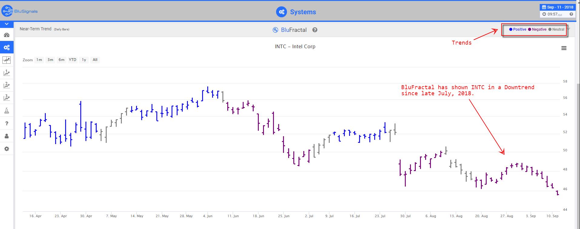 INTC trade signals