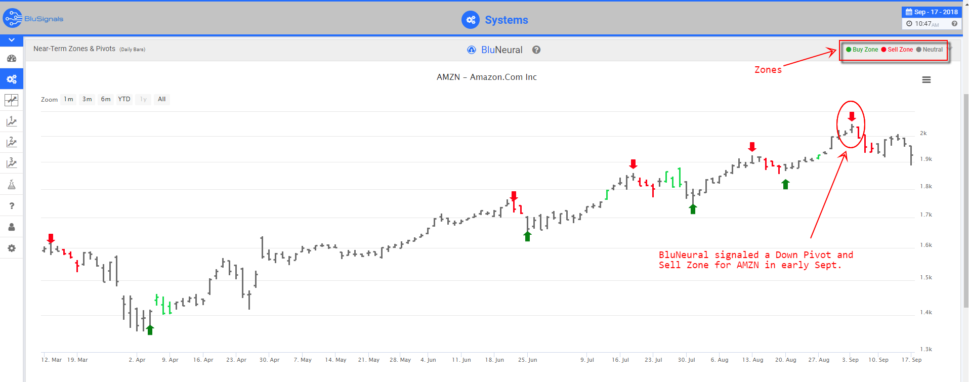 AMZN trade signal