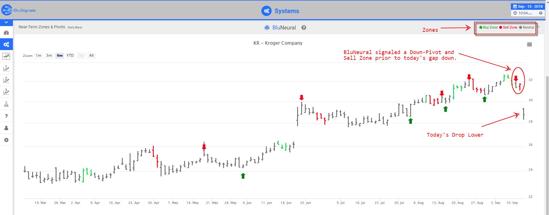 KR trade signals