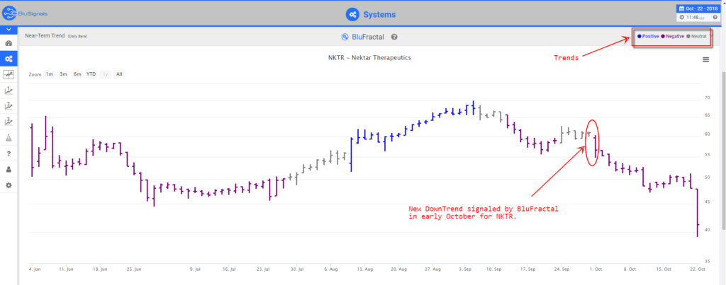 NKTR trade signal predictions