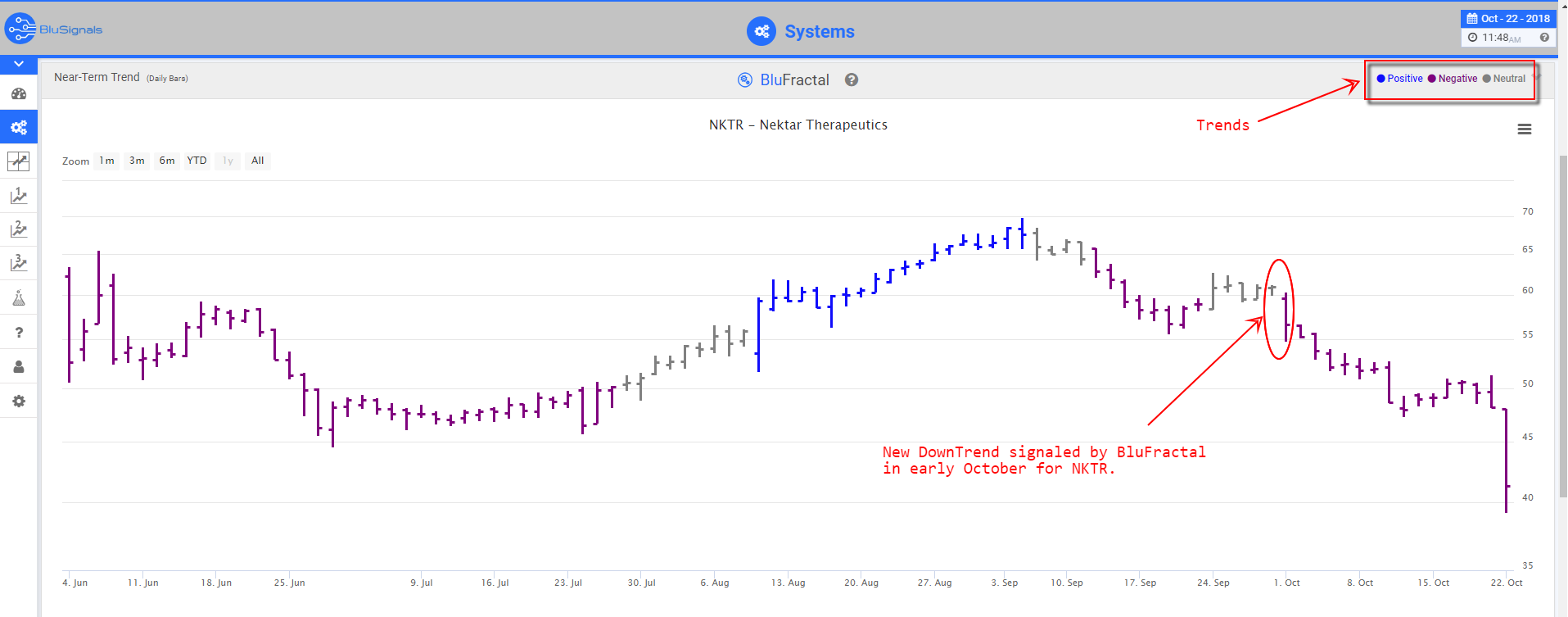 NKTR trade signal predictions