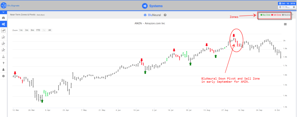 trade signal predictions for AMZN